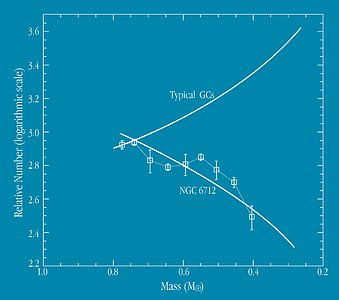 Mass Function of Globular Clusters