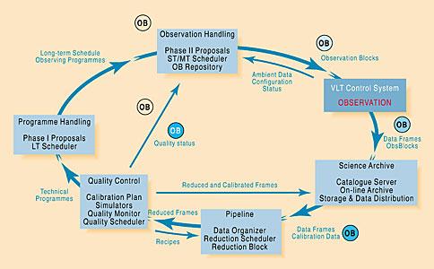 The VLT Data Flow System