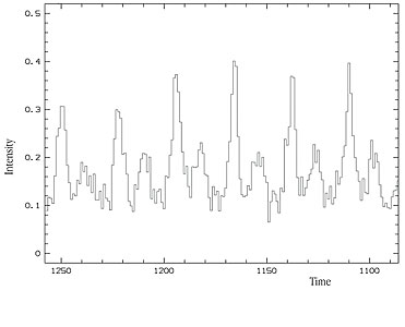 Light Curve of Crab Pulsar