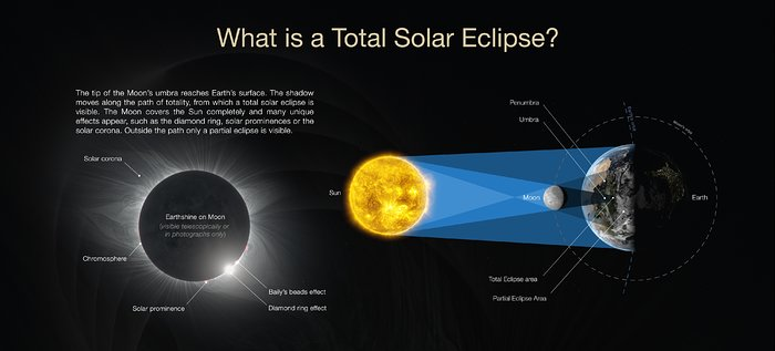 Hvad er en total solformørkelse?