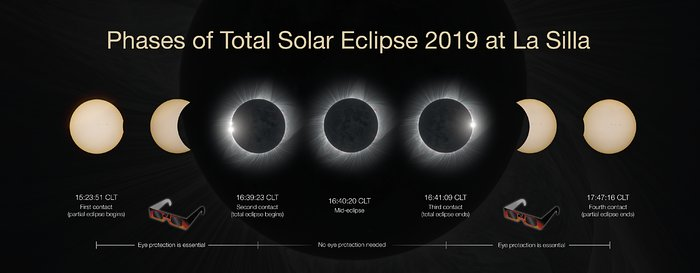 Phases of the total solar eclipse 2019 at La Silla