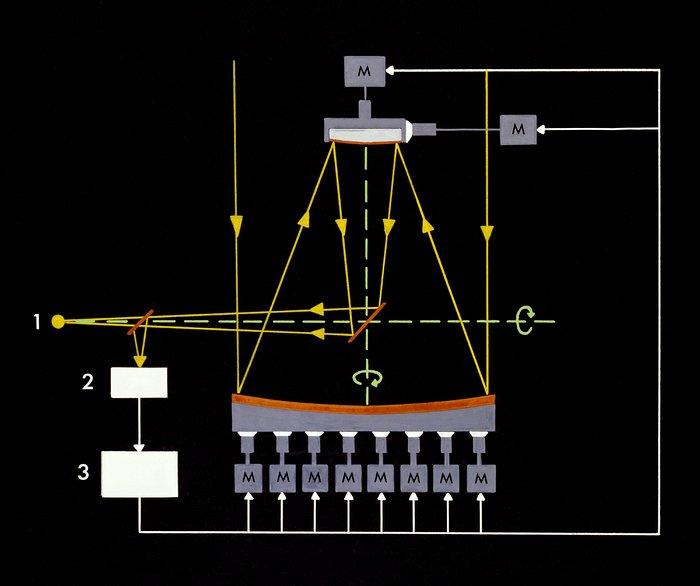 Principle of Active Optics (ActO)