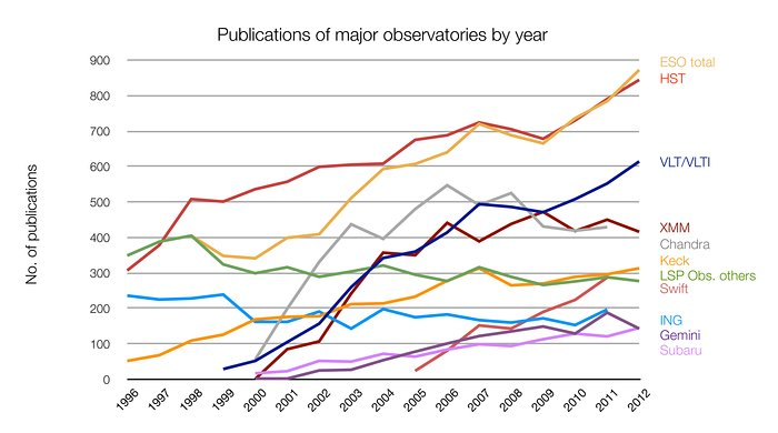 Número de artigos publicados utilizando dados de diferentes observatórios
