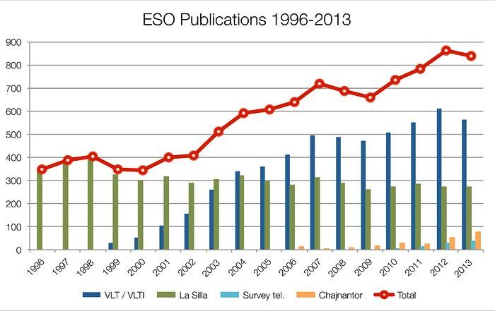 Número de artigos publicados que usam observações obtidas em infraestruturas do ESO