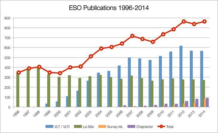 Número de artículos publicados usando observaciones desde instalaciones de ESO