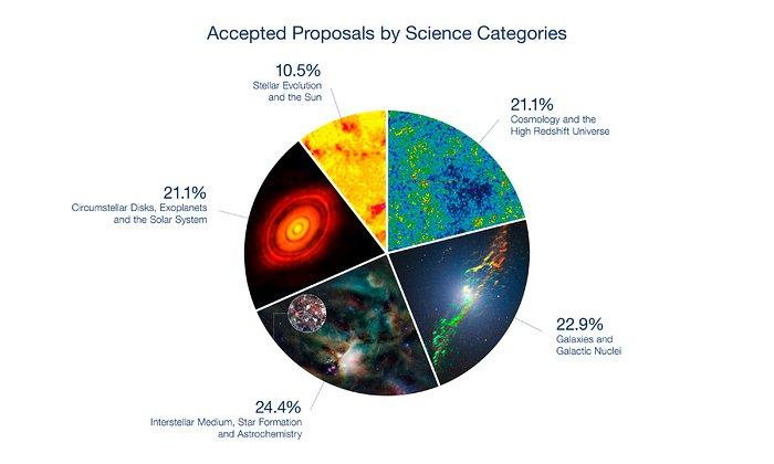Separação por categorias científicas das propostas aceites para o Ciclo 4 do ALMA