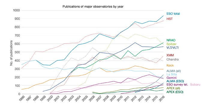 Number of papers published using observational data from different observatories (1996–2016)