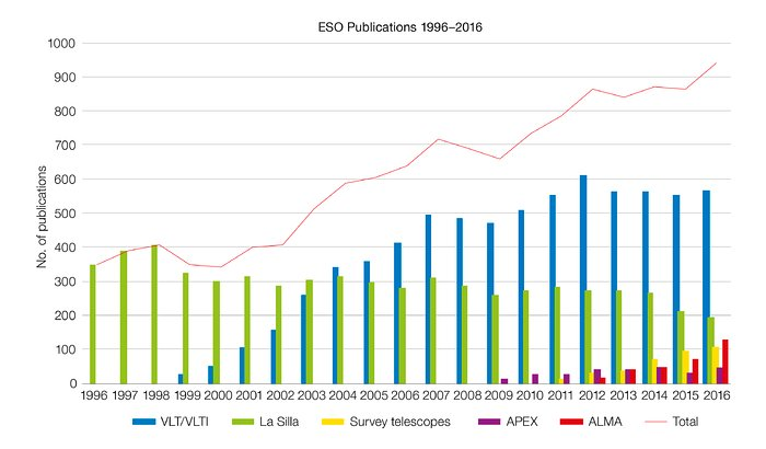 Number of papers published using observations from ESO facilities (1996–2016)