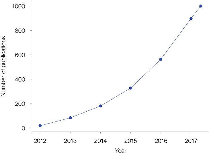 The number of papers published using ALMA data