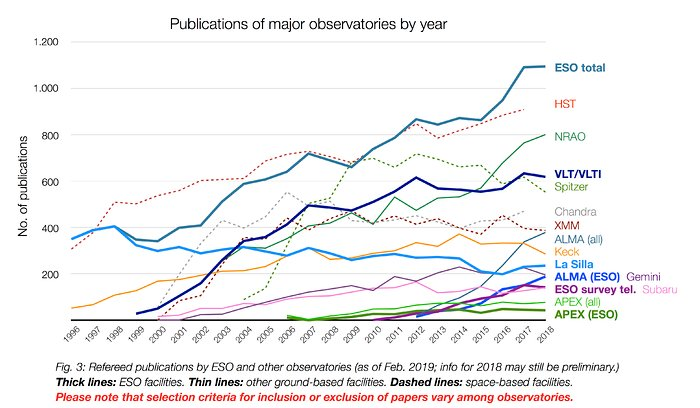 Number of papers published using observational data from different observatories (1996–2018)