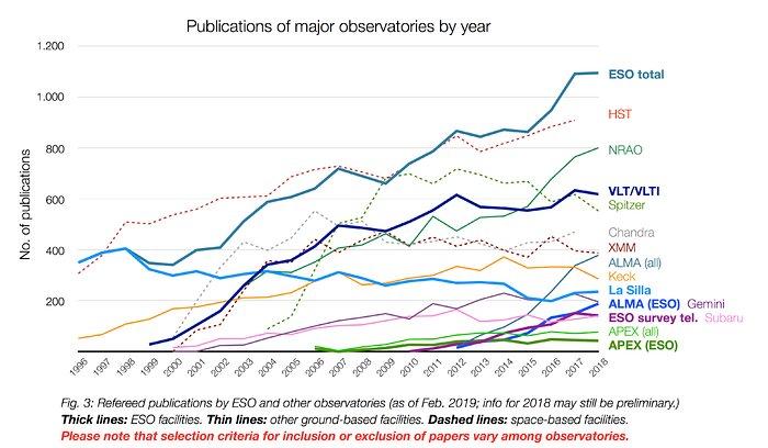 Número de artículos publicados con datos observacionales de diferentes observatorios (1996-2018)