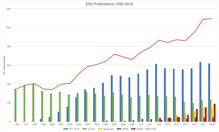 Number of papers published using observations from ESO facilities (1996–2018)