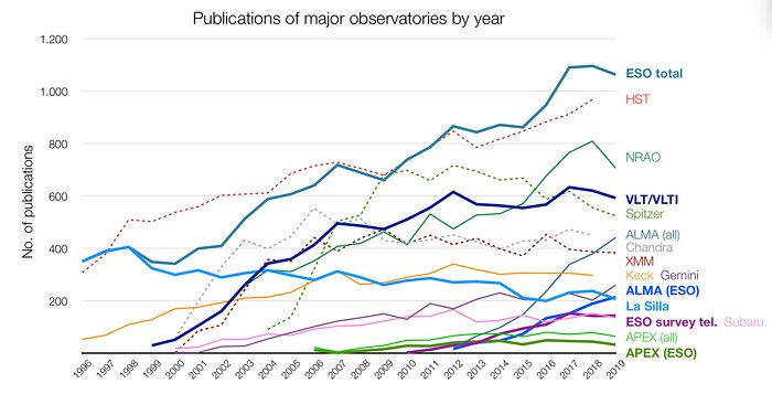 Number of papers published using observational data from different observatories (1996–2019)