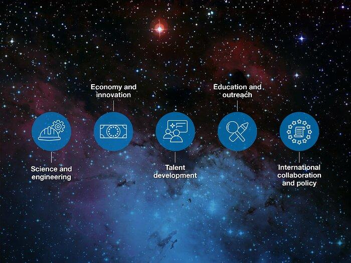 Áreas de impacto de ESO