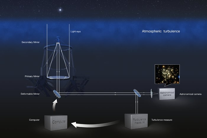 Adaptive Optics explained