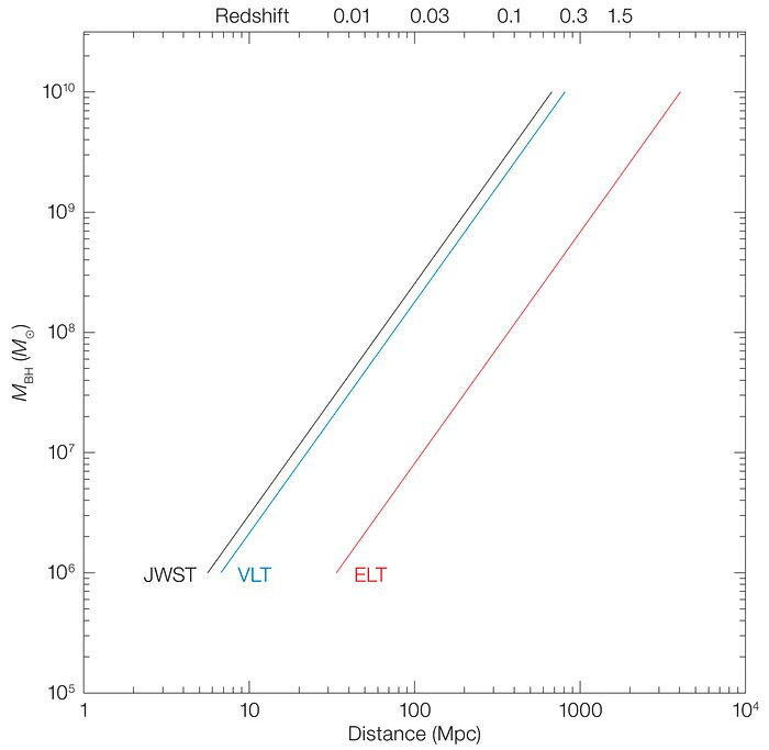 Black hole mass as a function of angular size distance