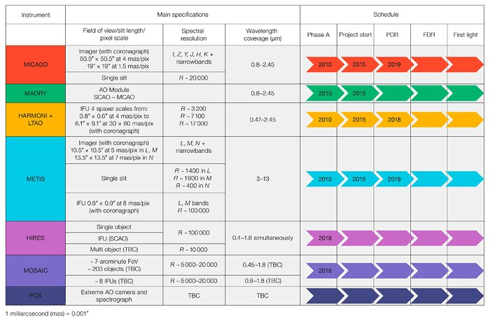 ELT capabilities table