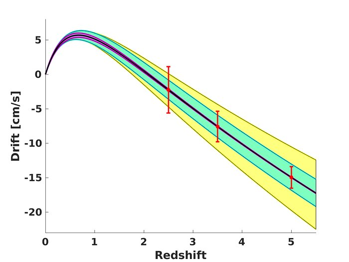 Illustrating the constraining power of redshift drift measurements by the ELT for various cosmological models