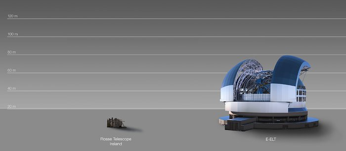 The ELT compared to the Rosse telescope in Ireland