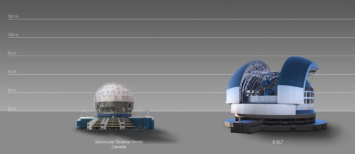 The ELT compared to the Vancouver Science World in Canada