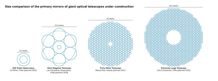 Size comparisons between the ELT primary mirror and other large planned facilities