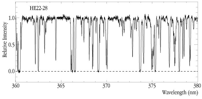Lyman-alpha Forest at z~2.0 in quasar spectrum