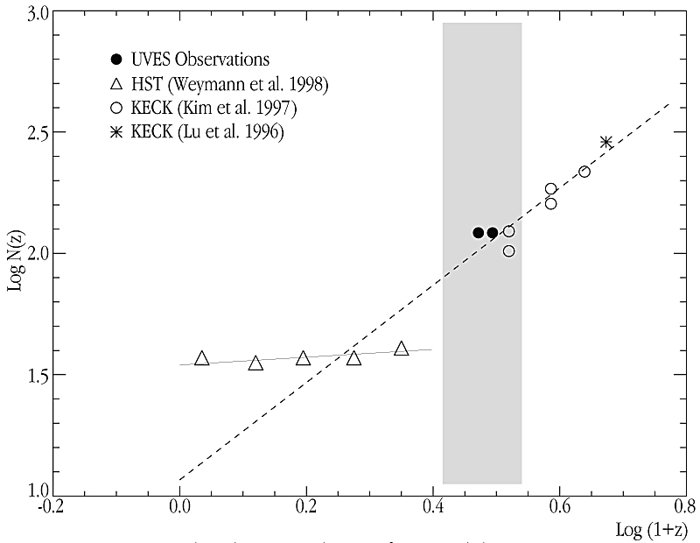 Number-density evolution of Lyman-alpha line