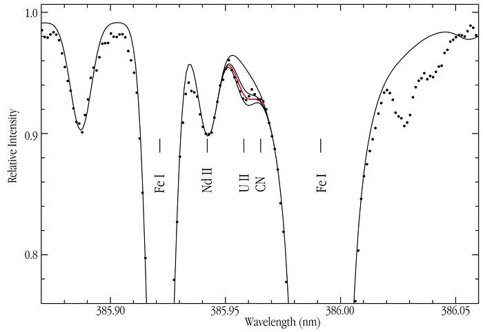 Observed spectrum of the old star CS 31082-001