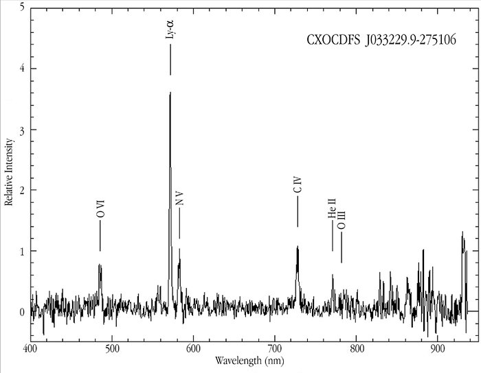 A VLT/FORS1 spectrum of a Type II Quasar