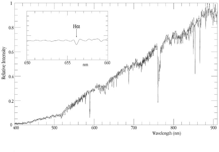 A VLT Spectrum of EROS-BLG-2000-5