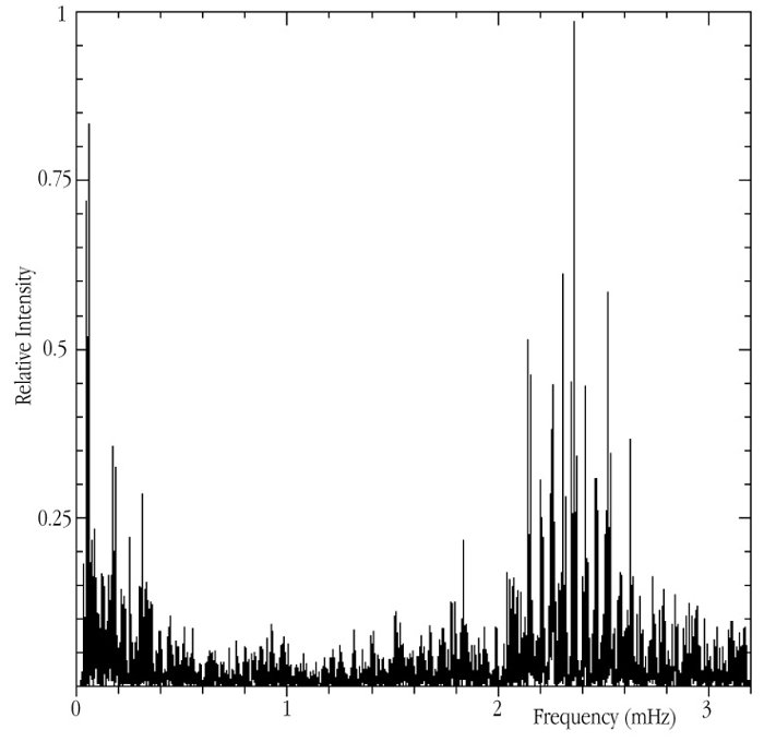 Acoustic spectrum of Alpha Centauri A