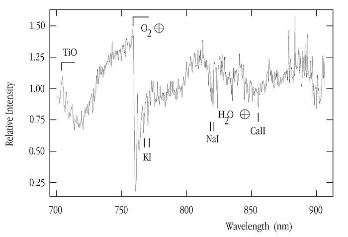 The first MACHO spectrum