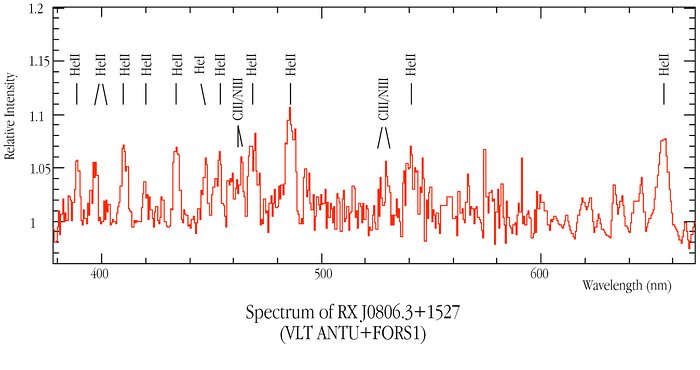 Spectrum of RX J0806.3+1527