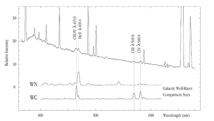 Spectrum of HII region -014+081 in NGC 4254