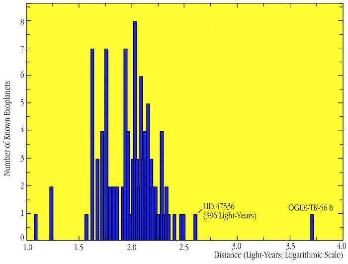 Distribution of Exoplanet Distances