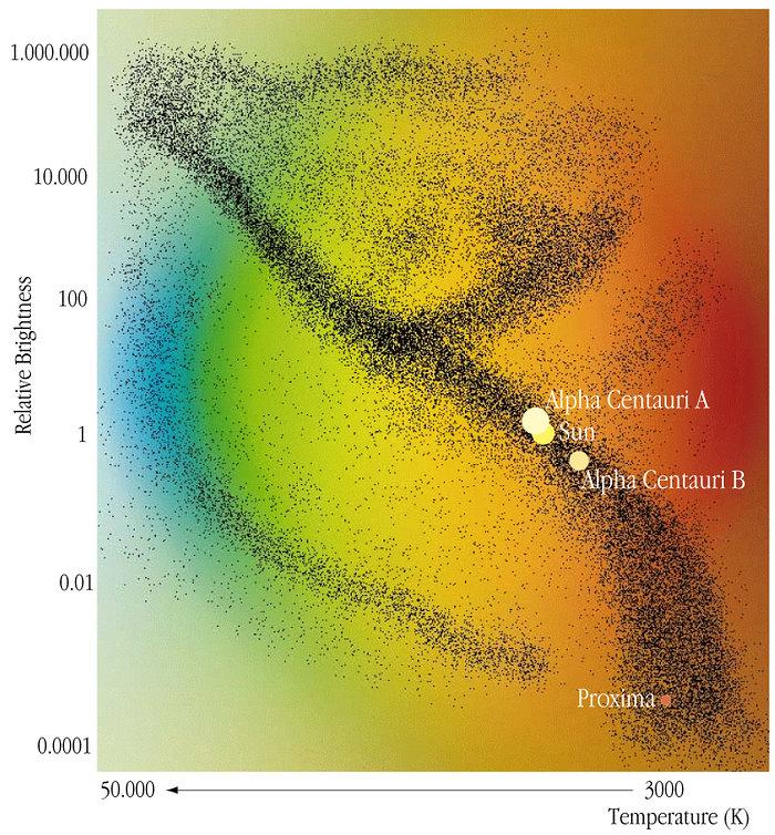 Alpha Centauri in the HR-System