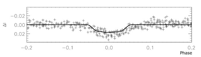Observed brightness variation of OGLE-TR-3