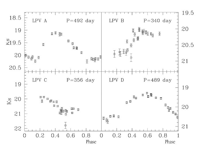 Light curves of four Mira-type variable stars in Centaurus A