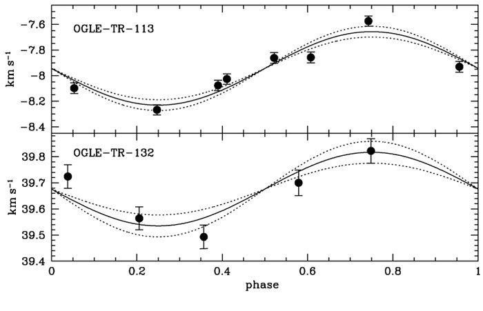 Velocity Variations Caused by Two Transiting Exoplanets