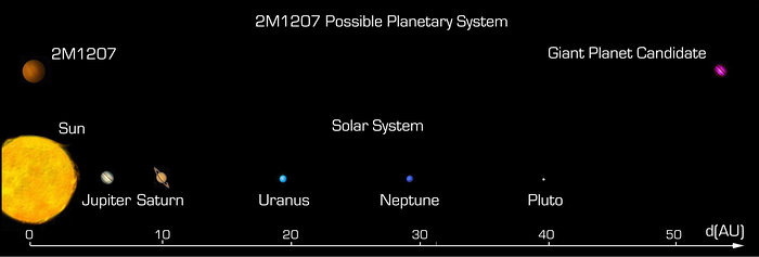Comparison between the possible 2M1207 system and the solar system