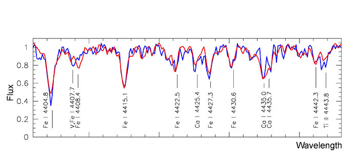 Average spectra of the blue and red population stars