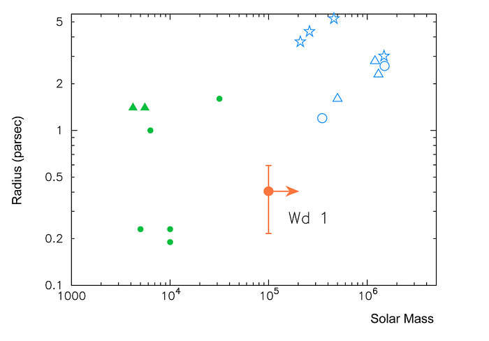 Properties of young massive clusters