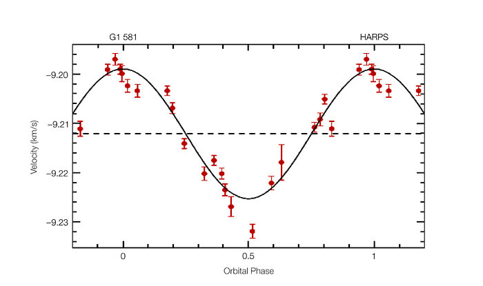 Radial Velocity Curve of Gliese 581 (HARPS/3.6m)