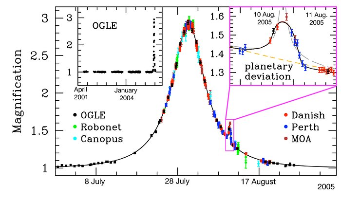 Light Curve of OGLE-2005-BLG-390
