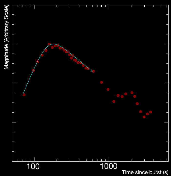 Light Curve of a Gamma-ray Burst