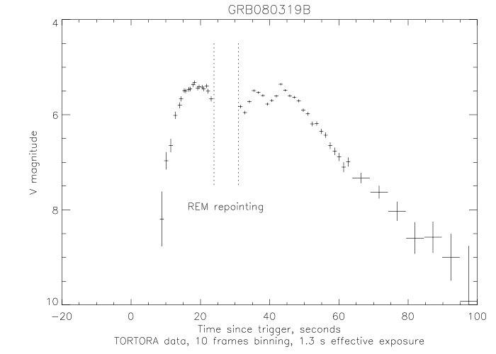 TORTORA light curve