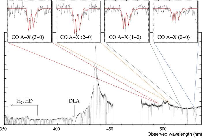 Encontrando la molécula de CO en una galaxia remota