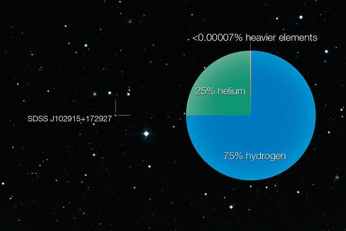 La composición de una estrella que no debiera existir