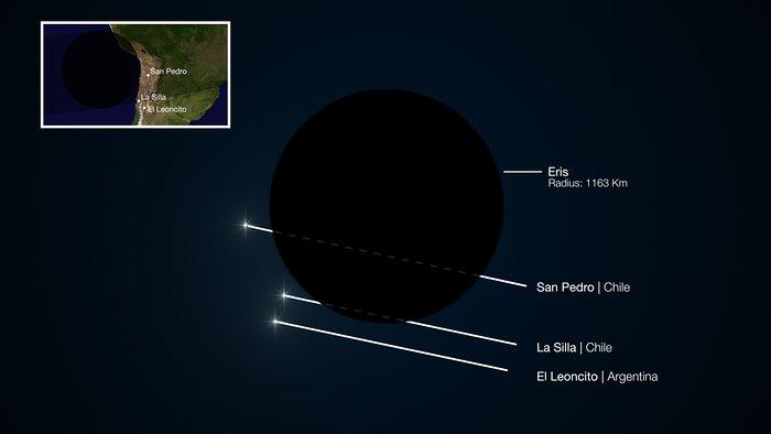 Ocultación del planeta enano Eris en Noviembre de 2010