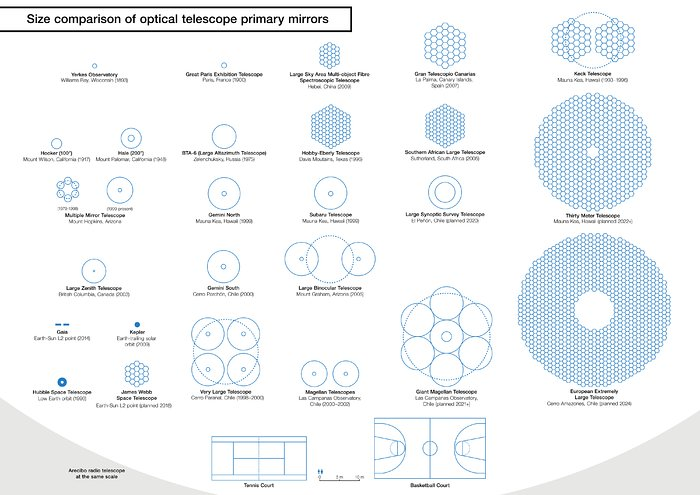 Größenvergleich zwischen den Spiegeln des E-ELT und anderer Teleskope